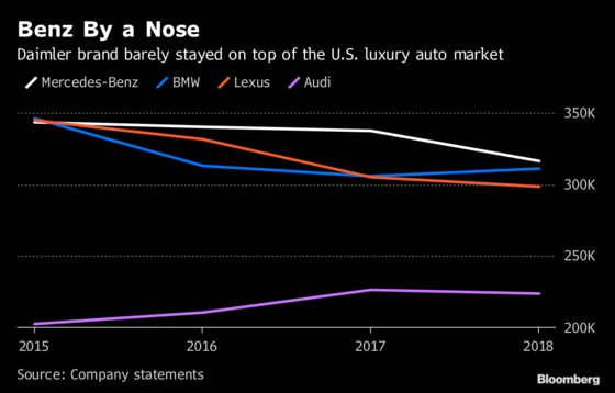 Mercedes-Benz Is America'sBest Selling Luxury Carfor Third Year Running