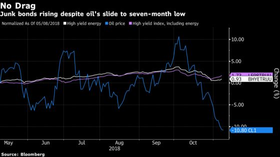 Junk Bonds Shrug Off Oil's Plunge as It Hasn't Gone Far Enough