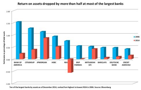 Return on assets dropped by more than half