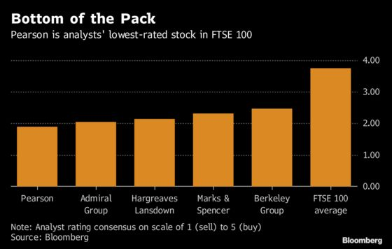 The Lowest-Rated Stock in the FTSE 100 Has Just One Lonely Fan