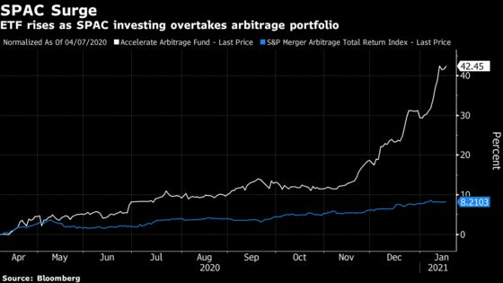 SPAC Rush Leads Active ETF to Go All In on Blank-Check Firms