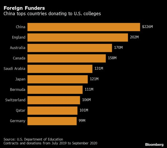 College Foreign Cash at Risk as Senate Targets China's Clout