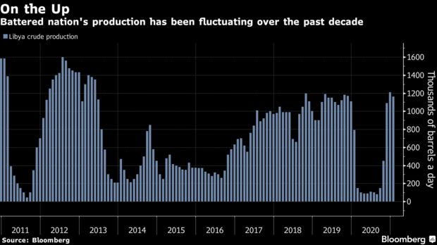Battered nation's production has been fluctuating over the past decade