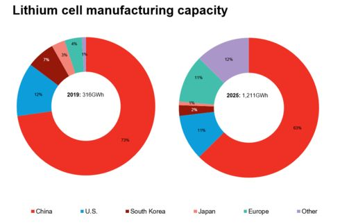 relates to Europe Thinks Like China in Building Its Own Battery Industry