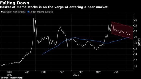 Meme Stocks on Brink of Bear Market as Retail Frenzy Fades