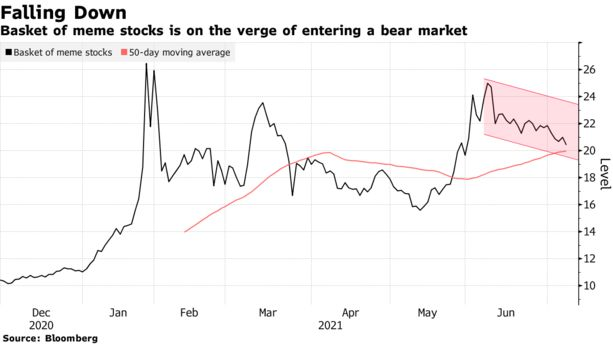 Basket of meme stocks is on the verge of entering a bear market