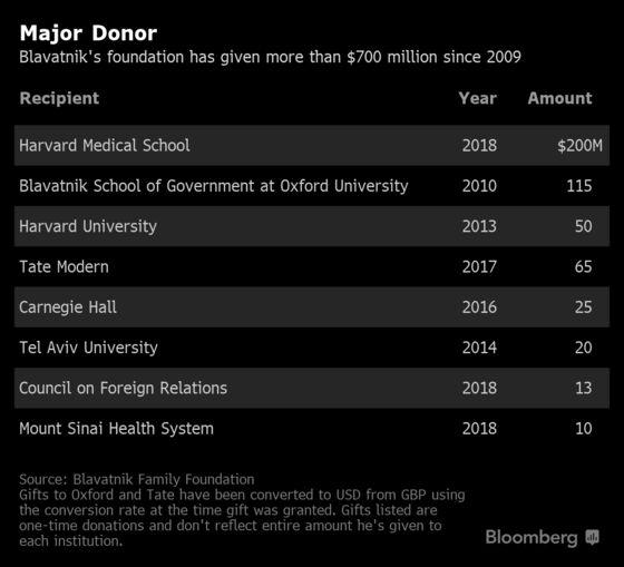 The Meteoric Rise of Billionaire Len Blavatnik