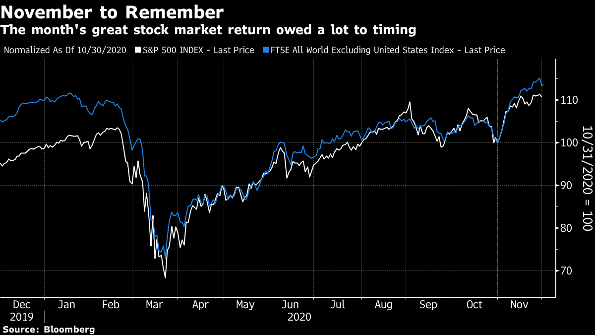 The month's great stock market return owed a lot to timing