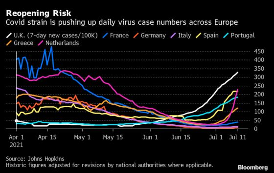 Europe Banks on Vaccines as Countries Push Ahead With Reopening