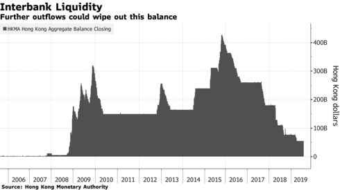 Further outflows could wipe out this balance