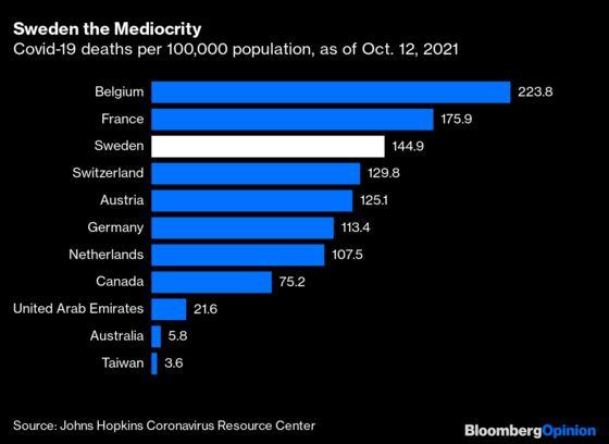 So Was Sweden a Covid Success or Failure?
