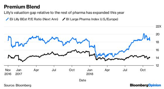 Eli Lilly's Big PictureJustifies Its Lofty Valuation