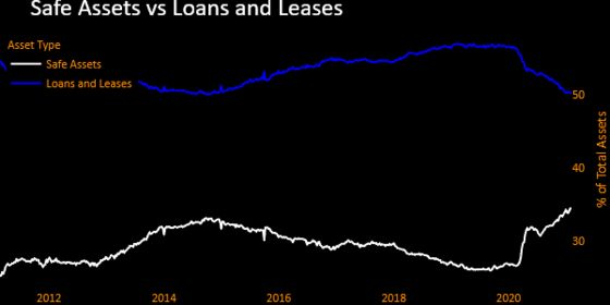 Big U.S. Banks' Government-Backed MBS Holdings Hit Record High