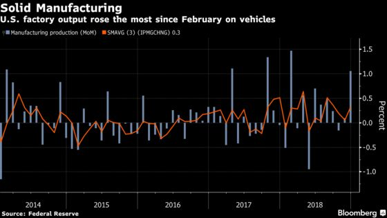 U.S. Manufacturing Production Increases by Most in 10 Months