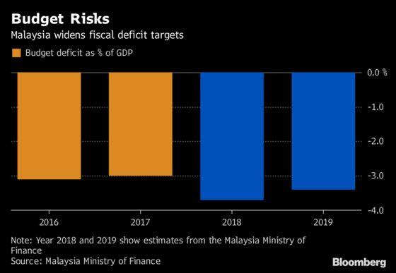 Mahathir Pushes Malaysia Budget Gap to Highest Since 2013