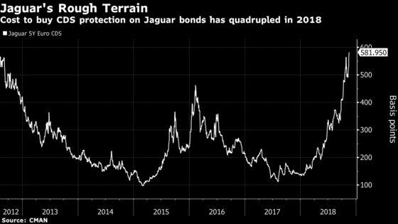 Jaguar Bond Risk Rises Fourfold as Hard Times Hit Tata Too