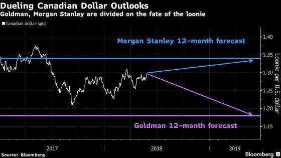 Goldman, Morgan Stanley at Odds Over Loonie's Outlook Before BOC