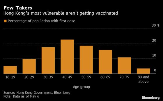 Unused Shots Pile Up as Mistrust Mars Hong Kong Vaccinations