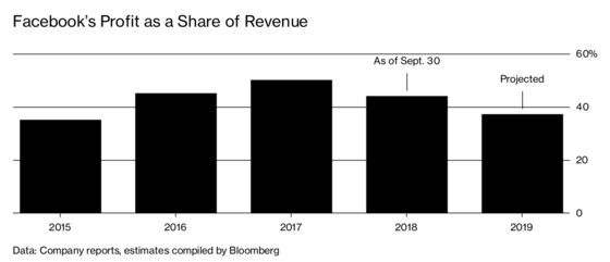 Facebook's Profit Margin Is Shrinking, But Not for the Reason You Think