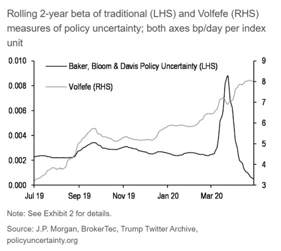 JPMorgan 'Volfefe Index' Finds Trump Tweets Drive Treasury Moves
