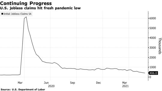 U.S. jobless claims hit fresh pandemic low
