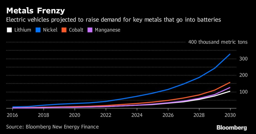 How to Mine Cobalt Without Going to Congo - Bloomberg