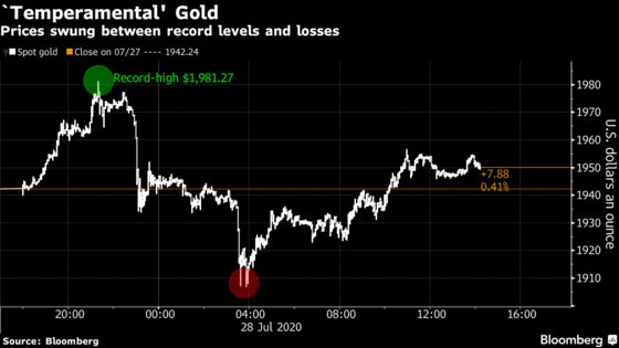 Gold Steadies After Futures Jump to $2,000 for the First Time
