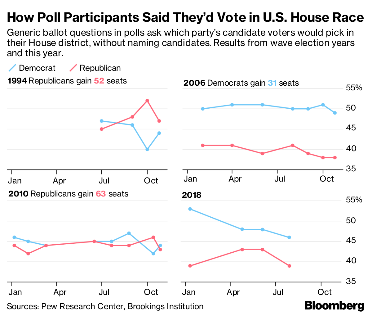 Is Blue Wave Coming? GOP Braces For Democrat Surge in Midterms