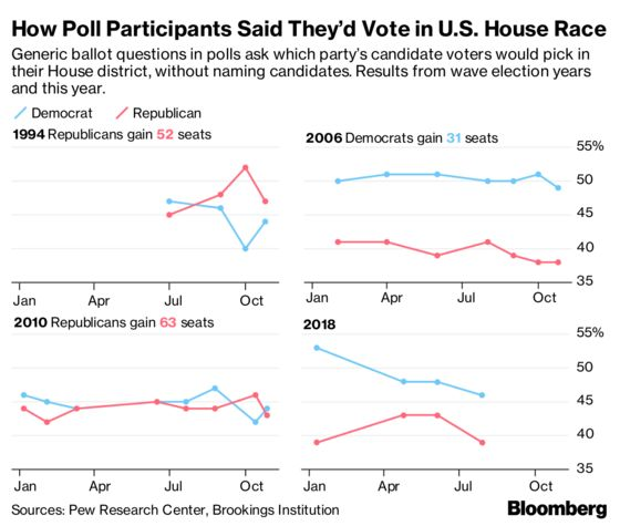 GOP Braces for Democratic Surge in November
