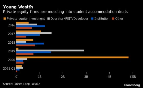 Private Equity Thinks Student Property Is a Post-Covid Winner
