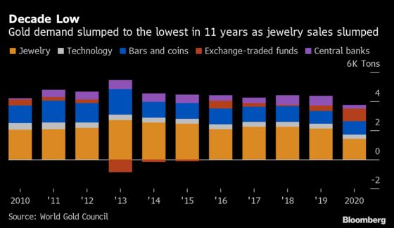Global Gold Demand Seen to Rebound From 11-Year Low