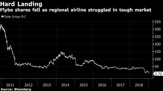 Virgin Claims Flybe in Bargain Rescue of Troubled U.K. Carrier
