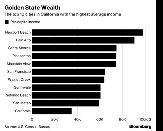 In Newport Beach, Per-Capita Income Is Close tothe Price of a Porsche