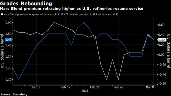 Refiners Are Emerging from Deep Freeze and Buying U.S. Oil Again