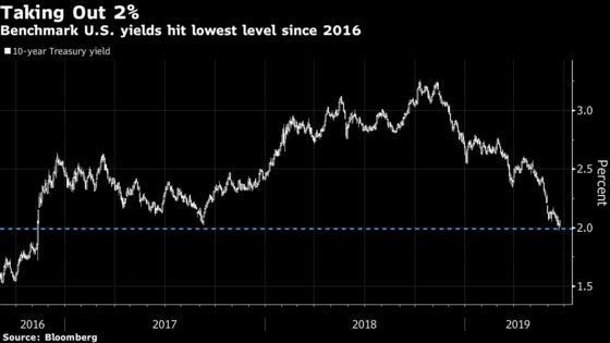 Sit Out the Treasury Rally at Your Own Risk