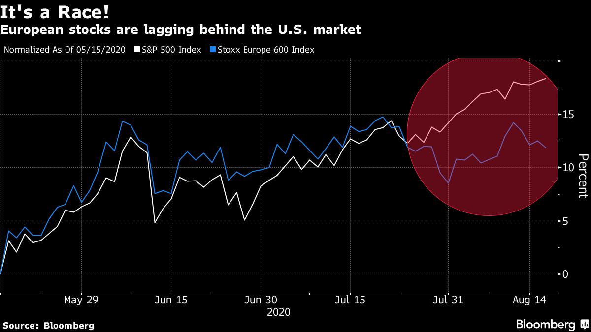European stocks are lagging behind the U.S. market