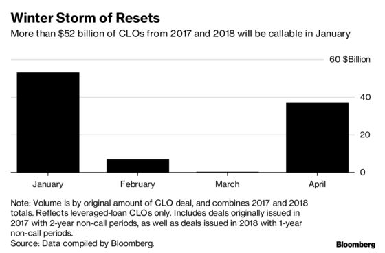 CLO Market Faces Record Callable Debt Just as Sentiment Turns