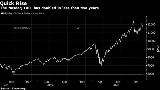 Epic S&P 500 Rally Is Powered by Assets You Can't See or Touch