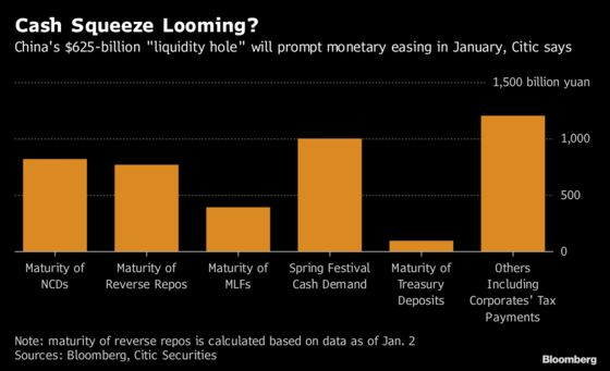 China Easing Expected as $625 Billion 'Liquidity Hole'Opens Up