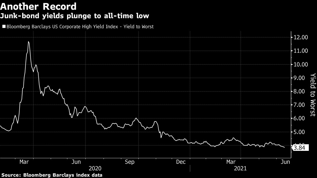 U.S. Junk-Bond Yields Hit New Low as Investors Undaunted by Risk