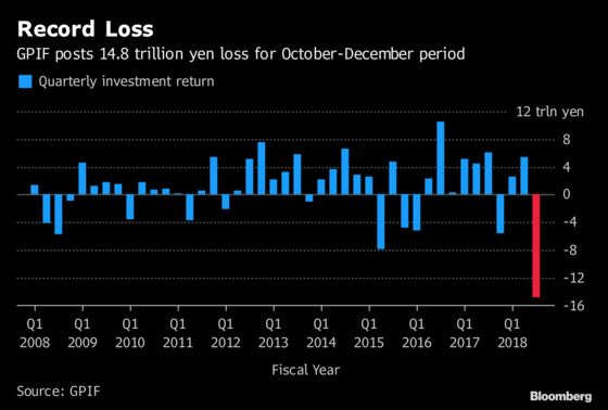 World's Largest Pension Fund Loses $136 Billion in Three Months