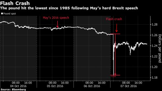 Pound Traders in Flash-Crash Flashback as Tory Conference Starts