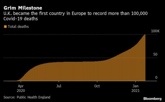 U.K. Becomes First European Country to Surpass 100,000 Covid Deaths