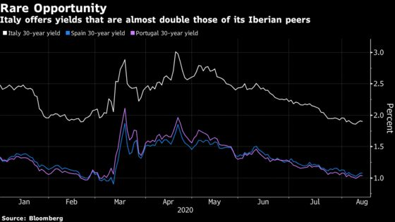 Italy Sees Steady Demand for Its First Mid-August Sale in Decade
