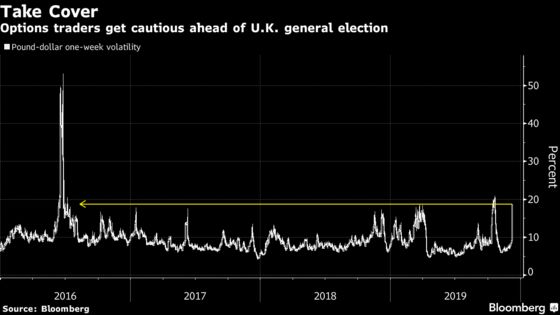 The Big Bet Now Is On Britain's Unreliable Polls: Trading Brexit