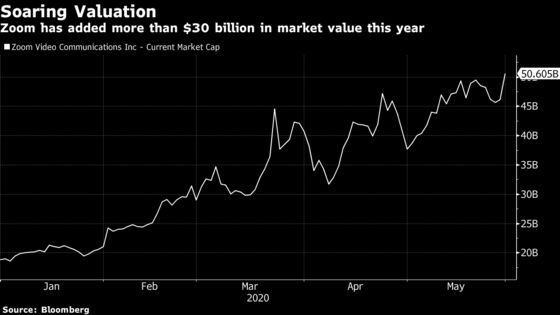 Zoom Video Jumps to Record With Market Cap Now Above $50 Billion