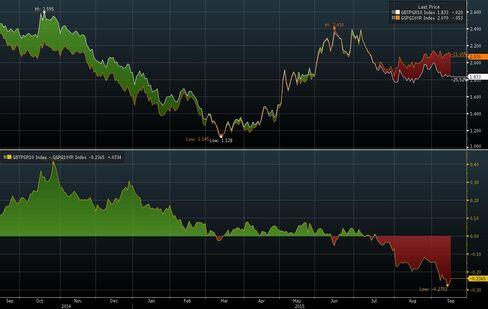 Italy-Spain 10-Year Yield Spread