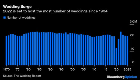 This Wedding Boom Could Lead to a Bad Hangover