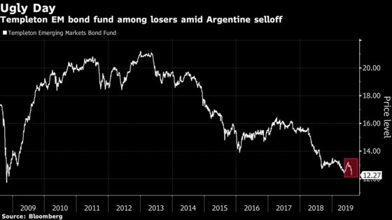 Templeton Fund Suffers Worst Day Since 2008 on Argentina Sell-Off