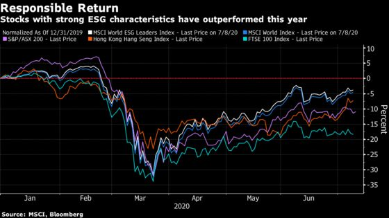 Top Australian Ethical Fund Bets on Return to Normal After Virus